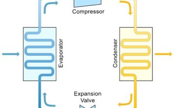 Labelled illustration of refrigeration cycle.